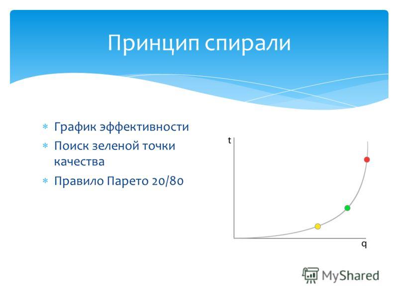 График эффективности Поиск зеленой точки качества Правило Парето 20/80 Принцип спирали