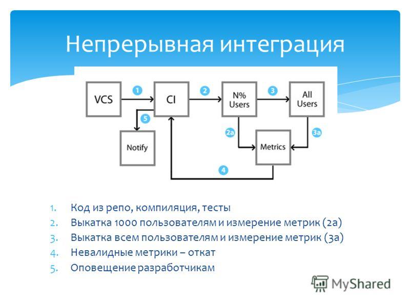 1.Код из репо, компиляция, тесты 2.Выкатка 1000 пользователям и измерение метрик (2а) 3.Выкатка всем пользователям и измерение метрик (3а) 4.Невалидные метрики – откат 5.Оповещение разработчикам Непрерывная интеграция