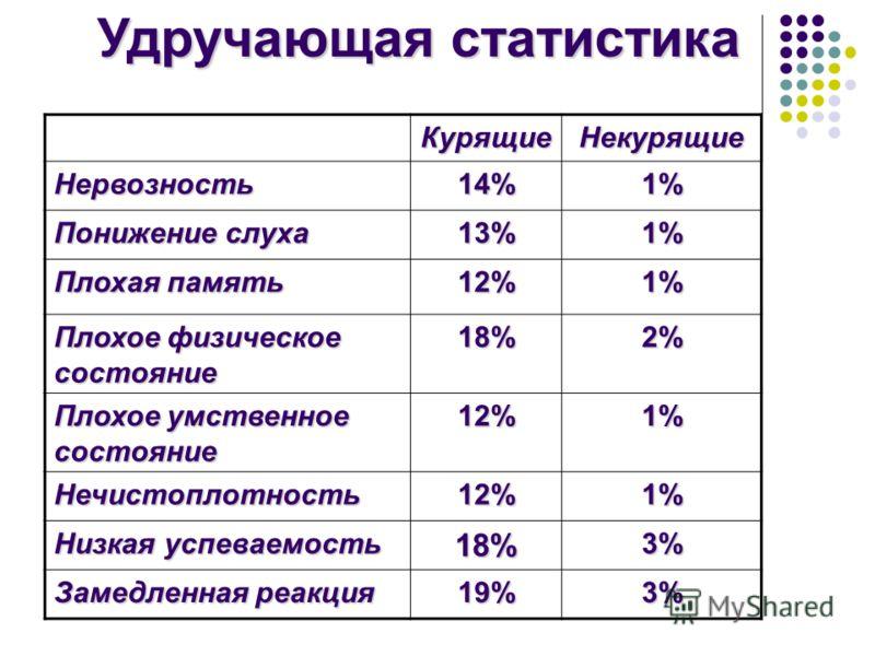 Удручающая статистика КурящиеНекурящие Нервозность14%1% Понижение слуха 13%1% Плохая память 12%1% Плохое физическое состояние 18%2% Плохое умственное состояние 12%1% Нечистоплотность12%1% Низкая успеваемость 18%3% Замедленная реакция 19%3%