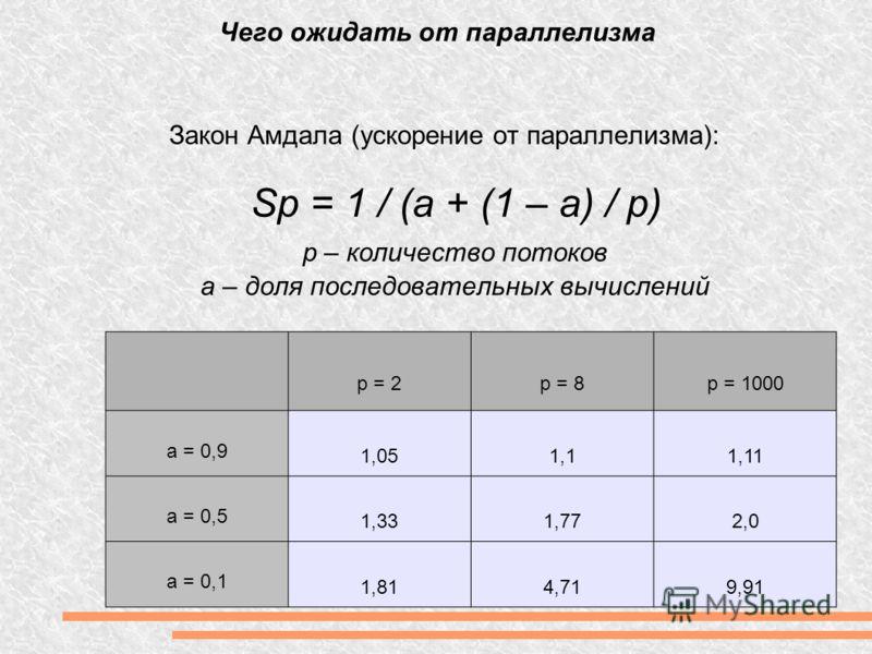 Чего ожидать от параллелизма Закон Амдала (ускорение от параллелизма): Sp = 1 / (a + (1 – a) / p) p – количество потоков a – доля последовательных вычислений p = 2p = 8p = 1000 a = 0,9 1,051,11,11 a = 0,5 1,331,772,0 a = 0,1 1,814,719,91
