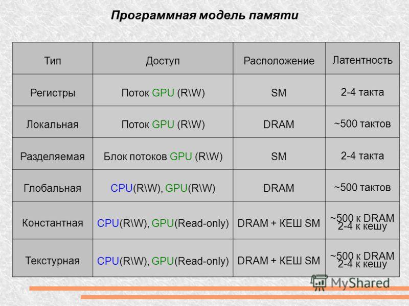 Программная модель памяти ТипДоступРасположение Латентность Регистры Поток GPU (R\W)SM 2-4 такта ЛокальнаяПоток GPU (R\W)DRAM ~500 тактов РазделяемаяБлок потоков GPU (R\W)SM 2-4 такта ГлобальнаяCPU(R\W), GPU(R\W)DRAM ~500 тактов Константная CPU(R\W),