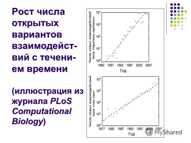 Рост числа открытых вариантов взаимодейст- вий с течени- ем времени (иллюстрация из журнала PLoS Computational Biology)
