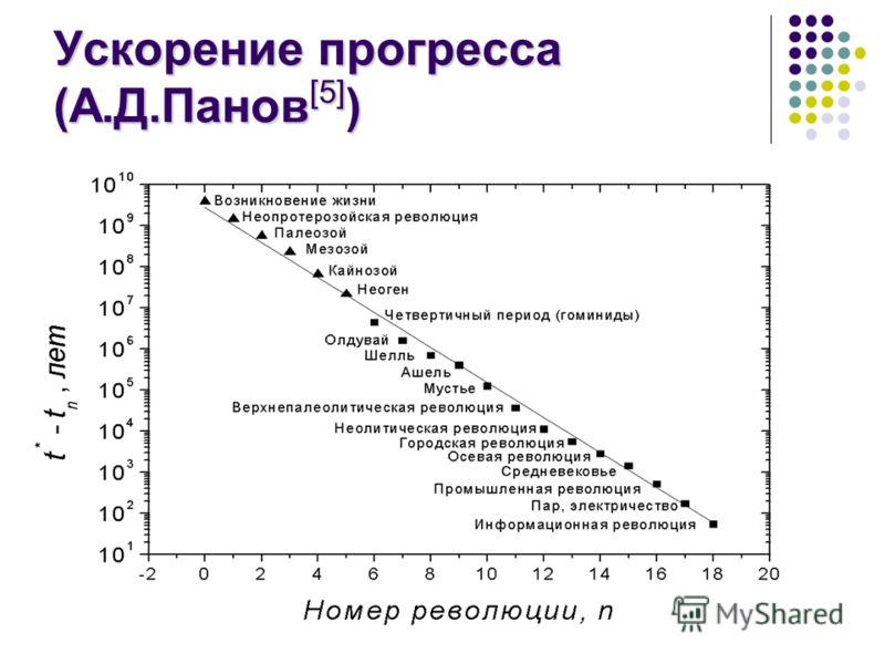 Ускорение прогресса (А.Д.Панов [5] )