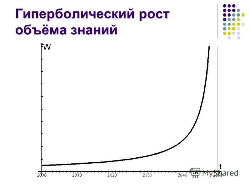 Гиперболический рост объёма знаний