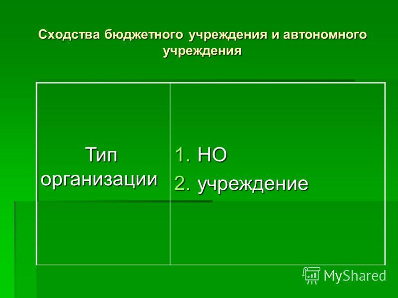 Сходства бюджетного учреждения и автономного учреждения Тип организации Тип организации 1.НО 2.учреждение