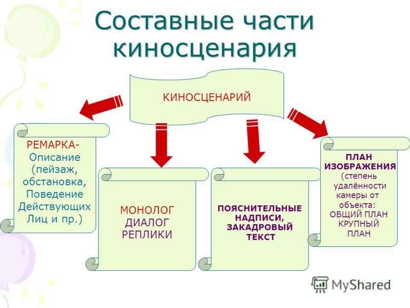 Урок развития речи 6 класс