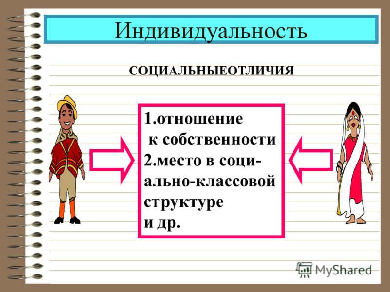 Индивидуальность СОЦИАЛЬНЫЕОТЛИЧИЯ 1.отношение к собственности 2.место в соци- ально-классовой структуре и др.