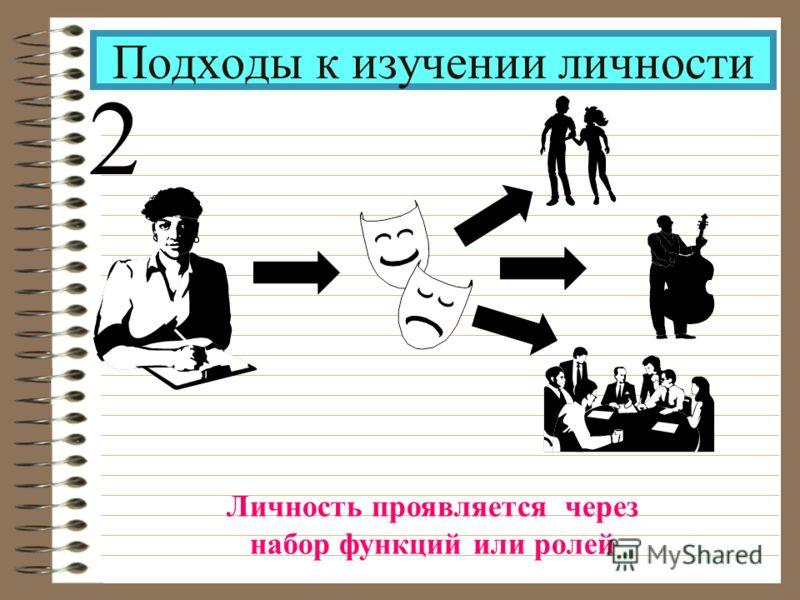 Подходы к изучении личности 2 Личность проявляется через набор функций или ролей
