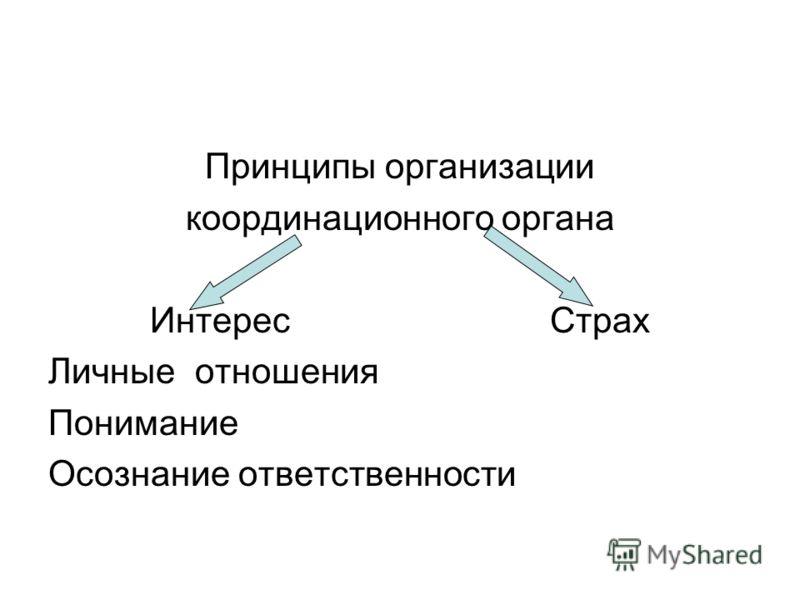 Принципы организации координационного органа ИнтересСтрах Личные отношения Понимание Осознание ответственности