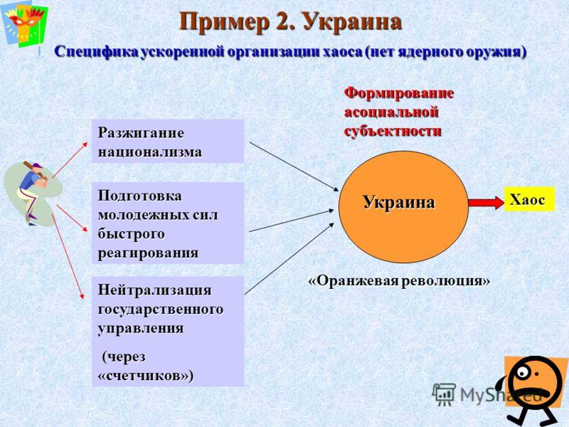 Пример 2. Украина Специфика ускоренной организации хаоса (нет ядерного оружия) Подготовка молодежных сил быстрого реагирования Украина Нейтрализация государственного управления (через «счетчиков») (через «счетчиков») Разжигание национализма Хаос Форм