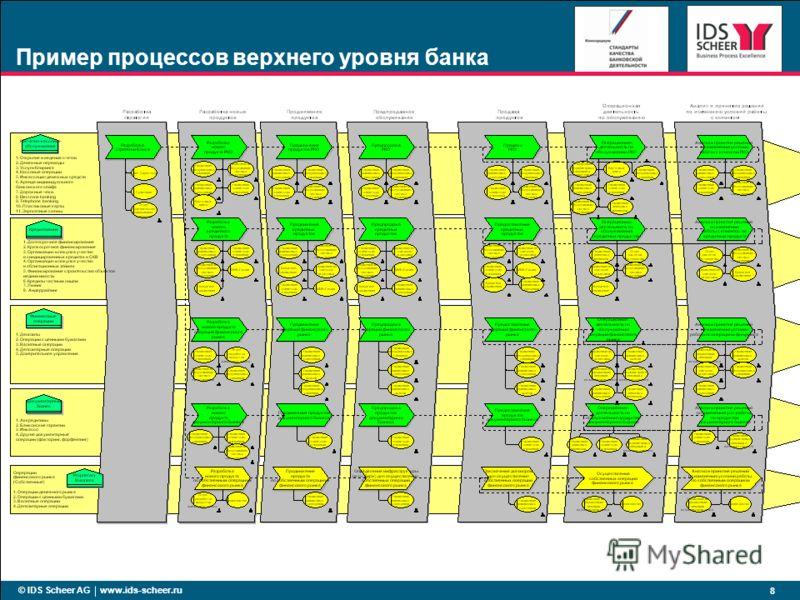 © IDS Scheer AG www.ids-scheer.ru 8 Пример процессов верхнего уровня банка