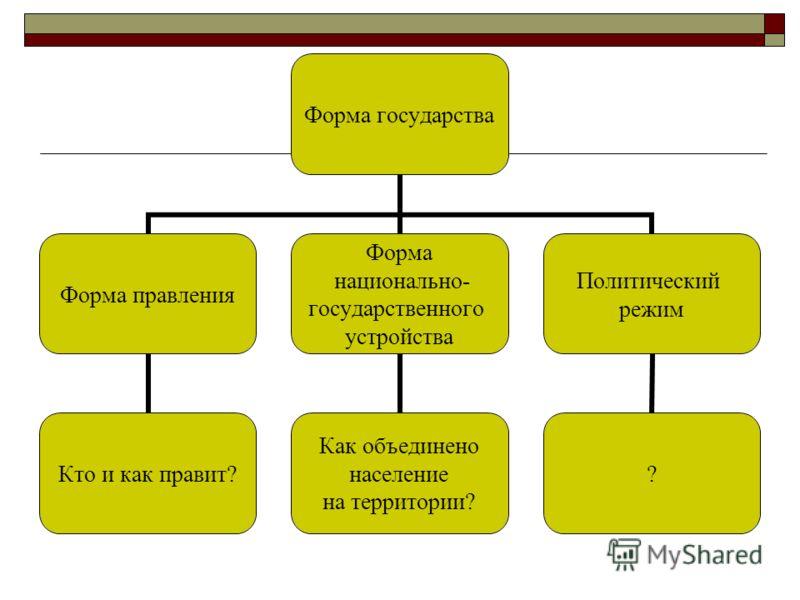 Форма государства Форма правления Кто и как правит? Форма национально- государственного устройства Как объединено население на территории? Политический режим ?