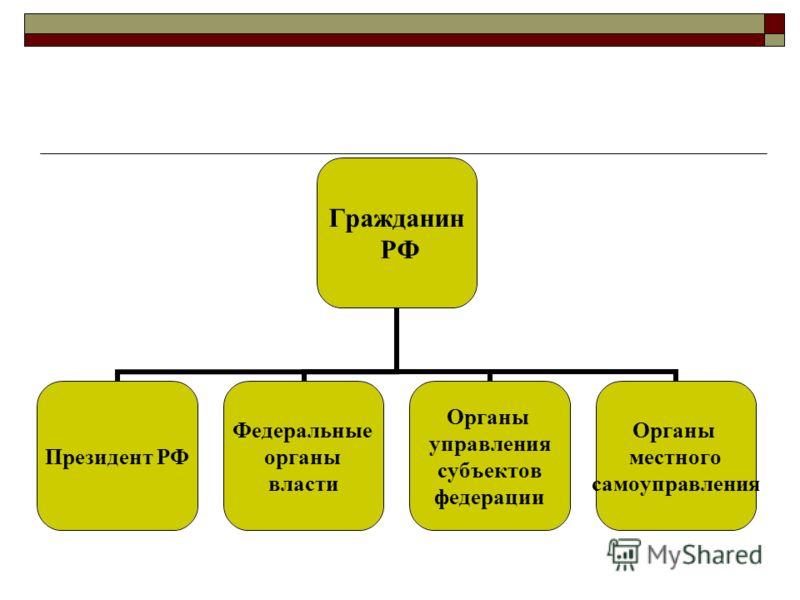 Федеральные органы управления