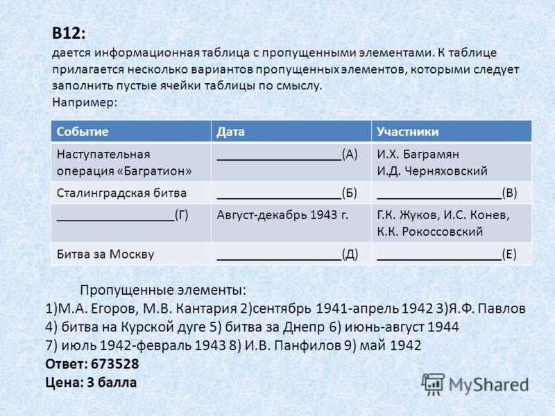 В12: дается информационная таблица с пропущенными элементами. К таблице прилагается несколько вариантов пропущенных элементов, которыми следует заполнить пустые ячейки таблицы по смыслу. Например: СобытиеДатаУчастники Наступательная операция «Баграти