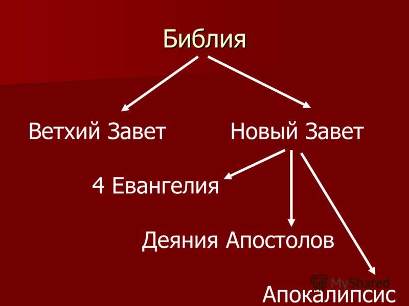 Библия Ветхий Завет Новый Завет 4 Евангелия Деяния Апостолов Апокалипсис