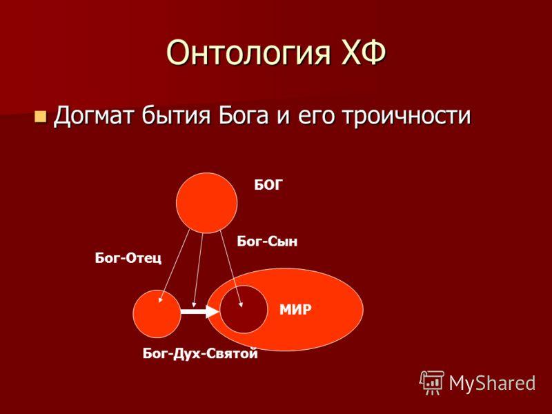Онтология ХФ Догмат бытия Бога и его троичности Догмат бытия Бога и его троичности МИР БОГ Бог-Отец Бог-Сын Бог-Дух-Святой