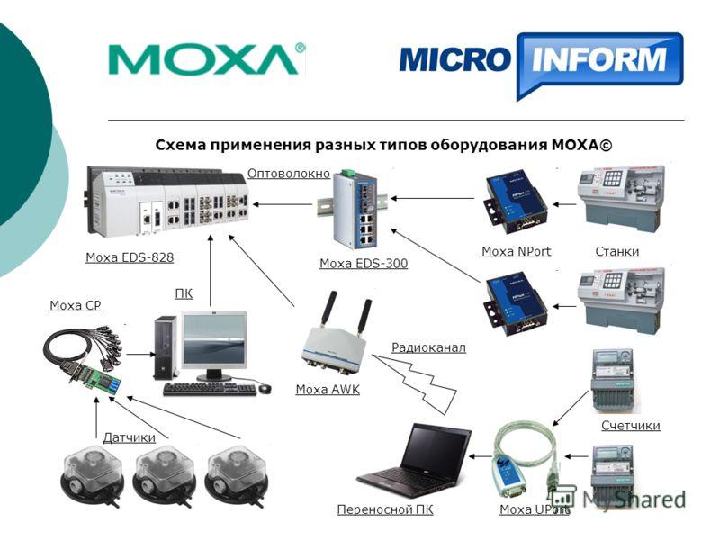 Схема применения разных типов оборудования MOXA© Датчики Счетчики СтанкиMoxa NPort Moxa UPort ПК Moxa CP Moxa AWK Moxa EDS-300 Moxa EDS-828 Переносной ПК Радиоканал Оптоволокно
