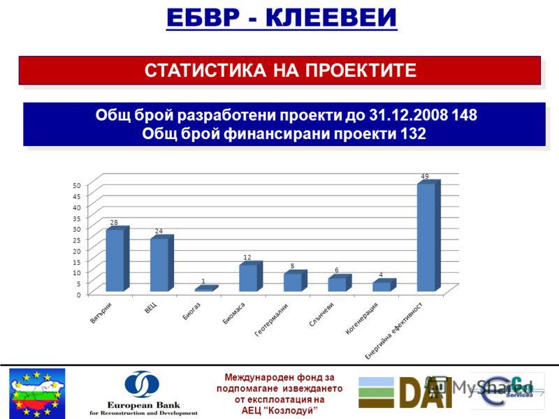 Международен фонд за подпомагане извеждането от експлоатация на АЕЦ