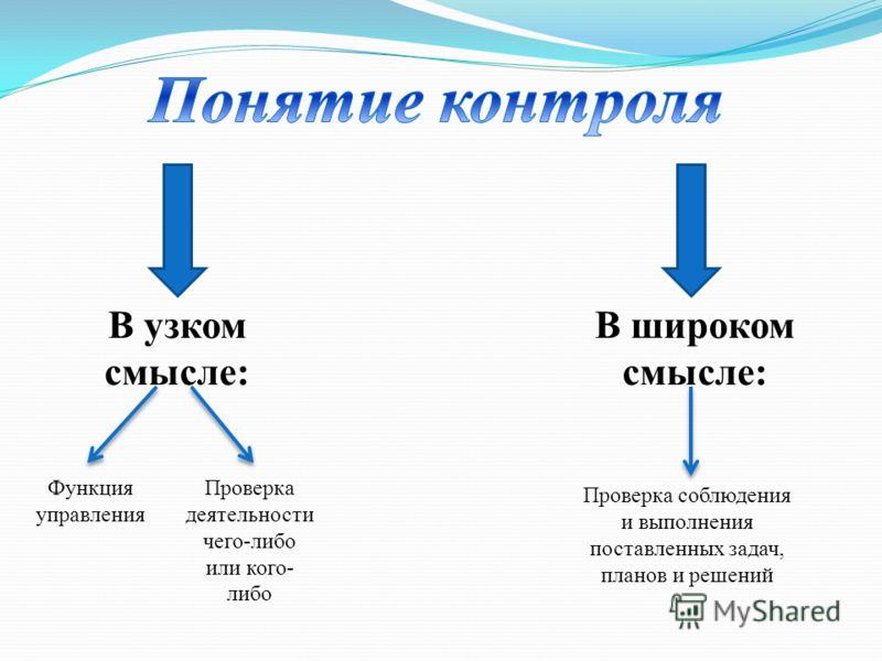 В узком смысле: В широком смысле: Функция управления Проверка деятельности чего-либо или кого- либо Проверка соблюдения и выполнения поставленных задач, планов и решений