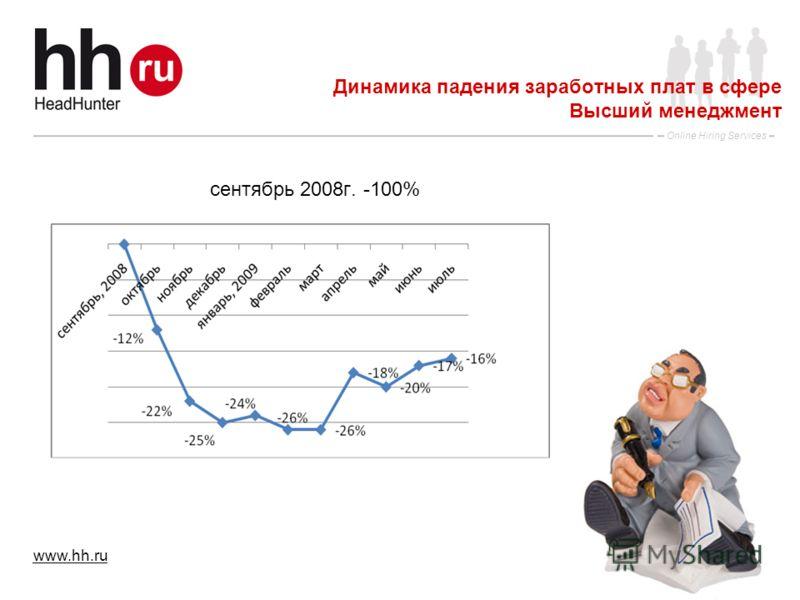 www.hh.ru Online Hiring Services 3 Динамика падения заработных плат в сфере Высший менеджмент сентябрь 2008г. -100%