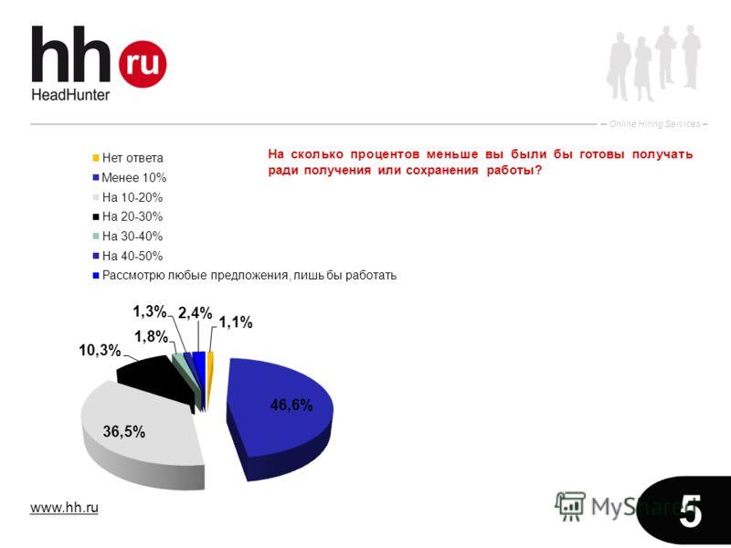 www.hh.ru Online Hiring Services 5 На сколько процентов меньше вы были бы готовы получать ради получения или сохранения работы?