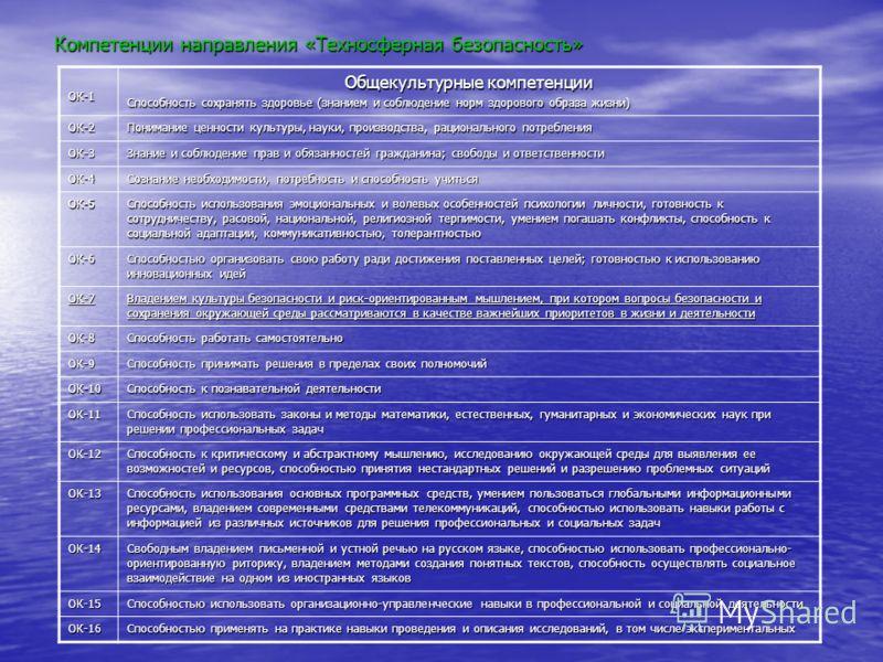 Компетенции направления «Техносферная безопасность» ОК-1 Общекультурные компетенции Способность сохранять здоровье (знанием и соблюдение норм здорового образа жизни) ОК-2 Понимание ценности культуры, науки, производства, рационального потребления ОК-