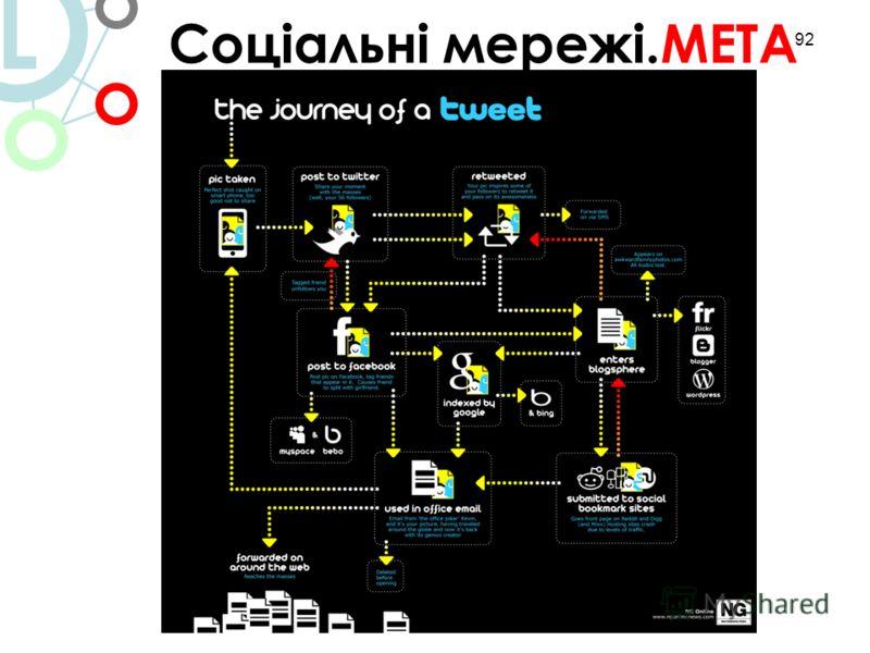 92 3/ Соціальні мережі Соціальні мережі.МЕТА L