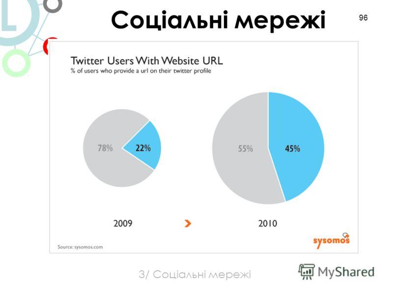 96 3/ Соціальні мережі Соціальні мережі L