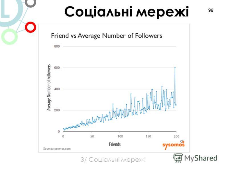 98 3/ Соціальні мережі Соціальні мережі L