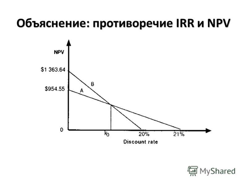 Объяснение: противоречие IRR и NPV