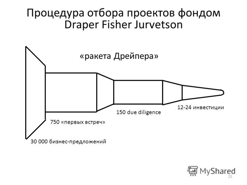 Процедура отбора проектов фондом Draper Fisher Jurvetson 25 «ракета Дрейпера» 30 000 бизнес-предложений 750 «первых встреч» 150 due diligence 12-24 инвестиции