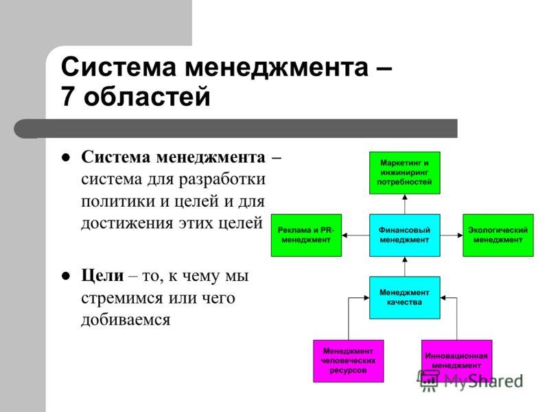 Cистема менеджмента – 7 областей Система менеджмента – система для разработки политики и целей и для достижения этих целей Цели – то, к чему мы стремимся или чего добиваемся