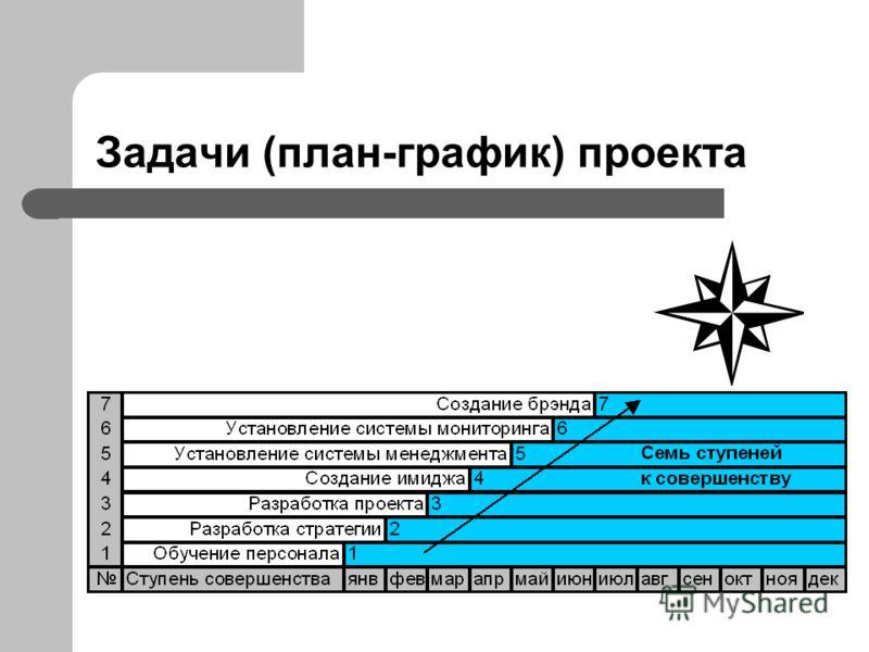 Задачи (план-график) проекта