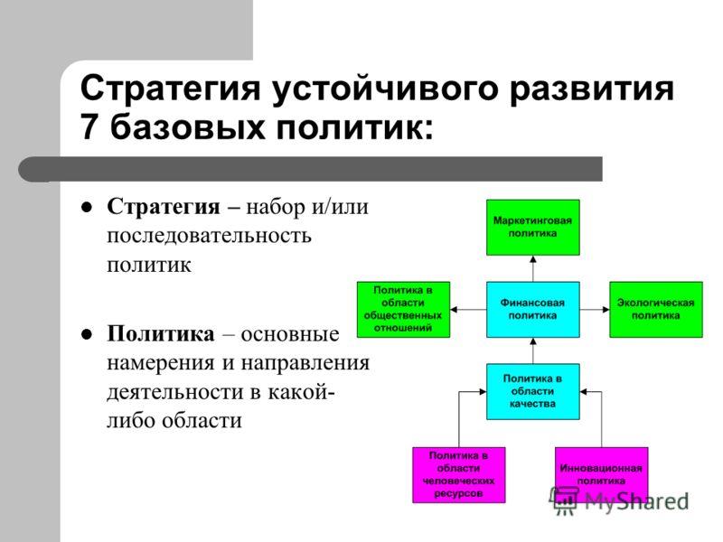 Стратегия устойчивого развития 7 базовых политик: Стратегия – набор и/или последовательность политик Политика – основные намерения и направления деятельности в какой- либо области