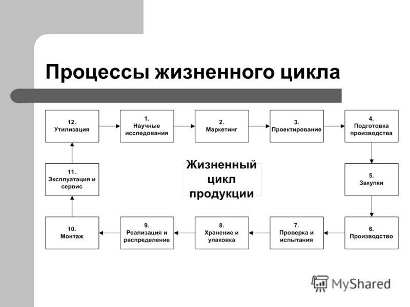 Процессы жизненного цикла