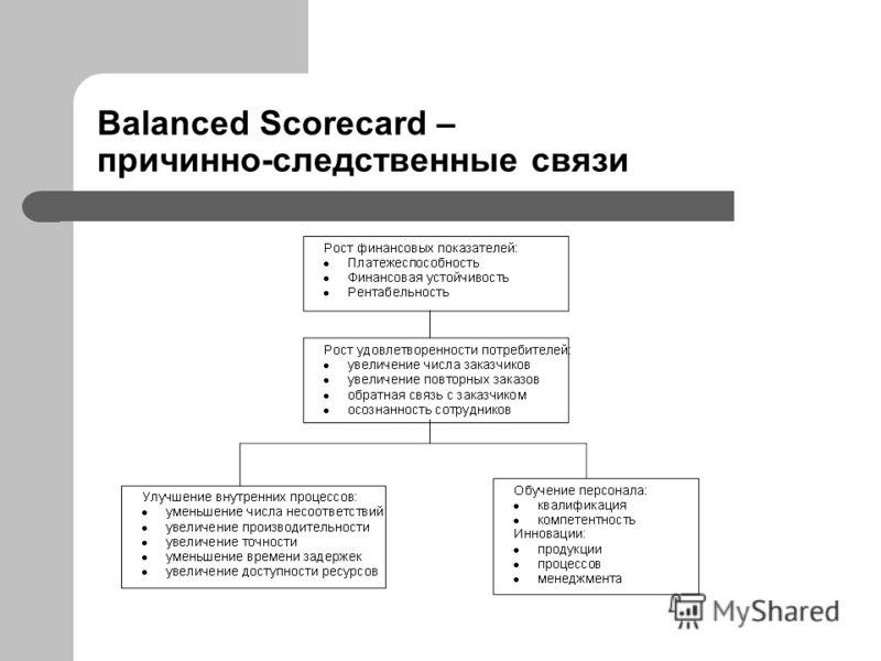 Balanced Scorecard – причинно-следственные связи