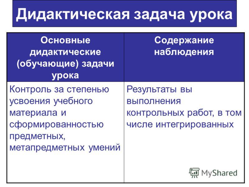 Дидактическая задача урока Основные дидактические (обучающие) задачи урока Содержание наблюдения Контроль за степенью усвоения учебного материала и сформированностью предметных, метапредметных умений Результаты вы выполнения контрольных работ, в том