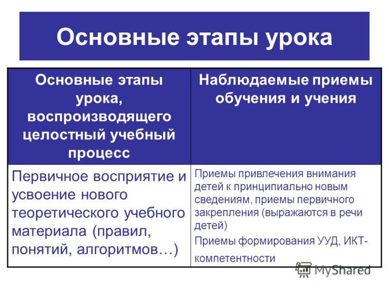 Основные этапы урока Основные этапы урока, воспроизводящего целостный учебный процесс Наблюдаемые приемы обучения и учения Первичное восприятие и усвоение нового теоретического учебного материала (правил, понятий, алгоритмов…) Приемы привлечения вним