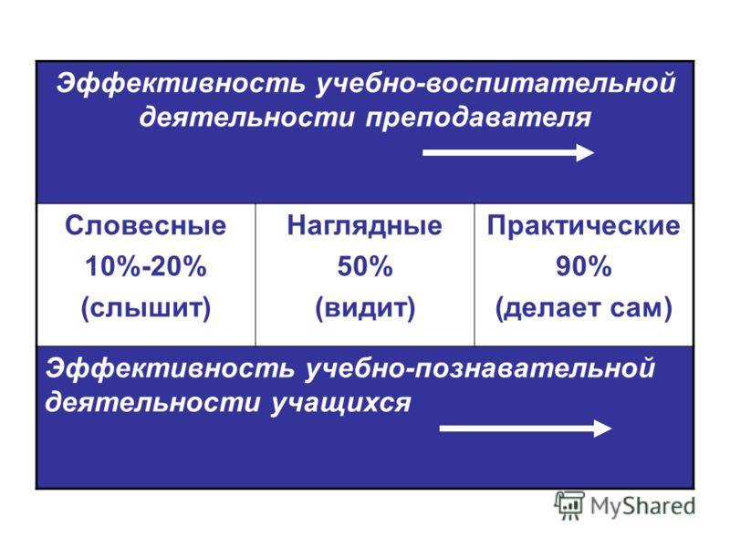Эффективность учебно-воспитательной деятельности преподавателя Словесные 10%-20% (слышит) Наглядные 50% (видит) Практические 90% (делает сам) Эффективность учебно-познавательной деятельности учащихся