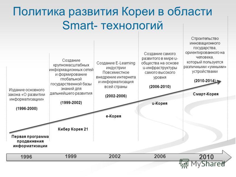 Политика развития Кореи в области Smart- технологий 19992006 2010 Издание основного закона «О развитии информатизации» (1996-2000) 1996 2002 Создание крупномасштабных информационных сетей и формирование глобальной государственной базы знаний для даль