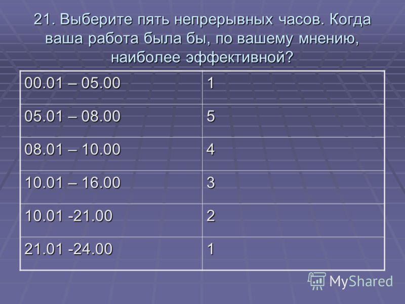 21. Выберите пять непрерывных часов. Когда ваша работа была бы, по вашему мнению, наиболее эффективной? 00.01 – 05.00 1 05.01 – 08.00 5 08.01 – 10.00 4 10.01 – 16.00 3 10.01 -21.00 2 21.01 -24.00 1