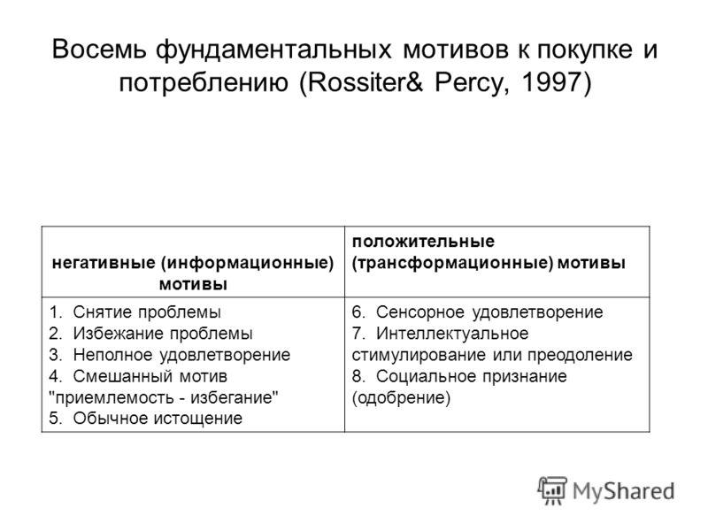 Восемь фундаментальных мотивов к покупке и потреблению (Rossiter& Percy, 1997) негативные (информационные) мотивы положительные (трансформационные) мотивы 1. Снятие проблемы 2. Избежание проблемы 3. Неполное удовлетворение 4. Смешанный мотив