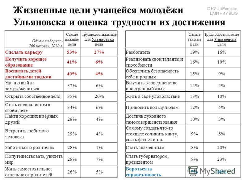 Жизненные цели учащейся молодёжи Ульяновска и оценка трудности их достижения Объём выборки: - 700 человек, 2010 г. Самые важные цели Труднодостижимые для Ульяновска цели Самые важные цели Труднодостижимые для Ульяновска цели Сделать карьеру53%27%Разб