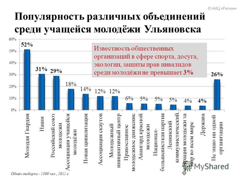 Популярность различных объединений среди учащейся молодёжи Ульяновска Известность общественных организаций в сфере спорта, досуга, экологии, защиты прав инвалидов среди молодёжи не превышает 3% © НИЦ «Регион»