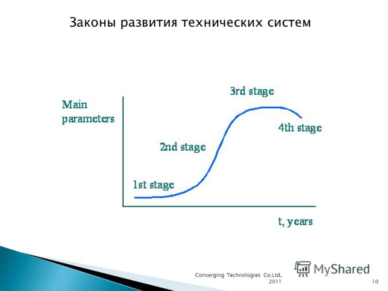 10 Законы развития технических систем