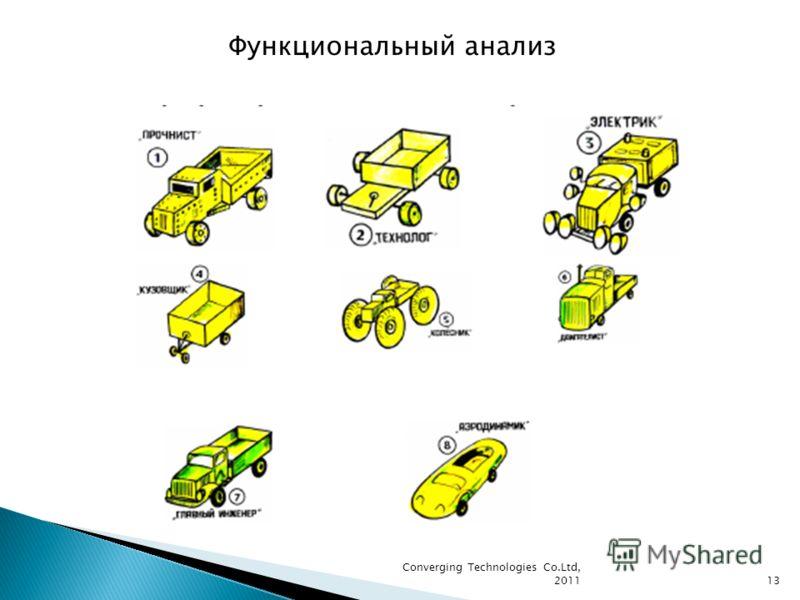 Converging Technologies Co.Ltd, 201113 Функциональный анализ