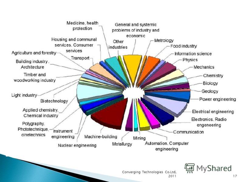 Converging Technologies Co.Ltd, 201117