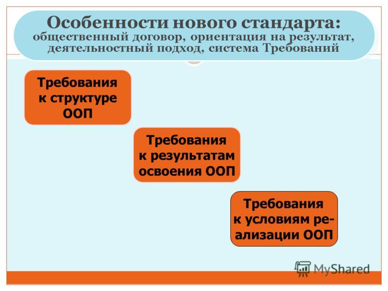 Требования к структуре ООП Требования к результатам освоения ООП Требования к условиям ре- ализации ООП Особенности нового стандарта: общественный дог