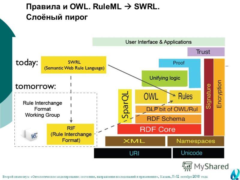 Правила и OWL. RuleML SWRL. Слоёный пирог Второй симпозиум « Онтологическое моделирование : состояние, направления исследований и применения », Казань, 11-12 октября 2010 года