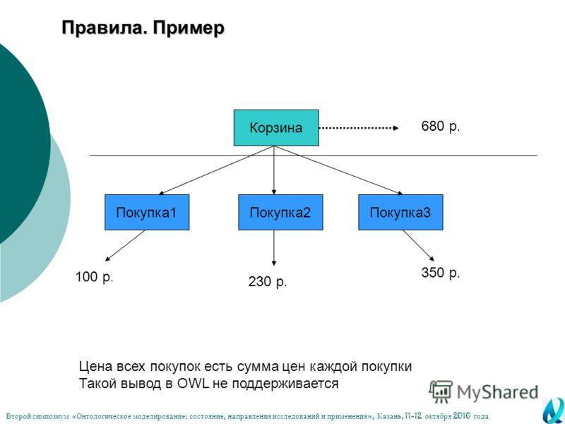 Правила. Пример Цена всех покупок есть сумма цен каждой покупки Такой вывод в OWL не поддерживается 100 р. Корзина Покупка1Покупка2Покупка3 230 р. 350 р. 680 р. Второй симпозиум « Онтологическое моделирование : состояние, направления исследований и п